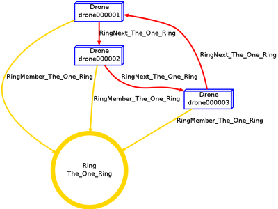 Ring Structure