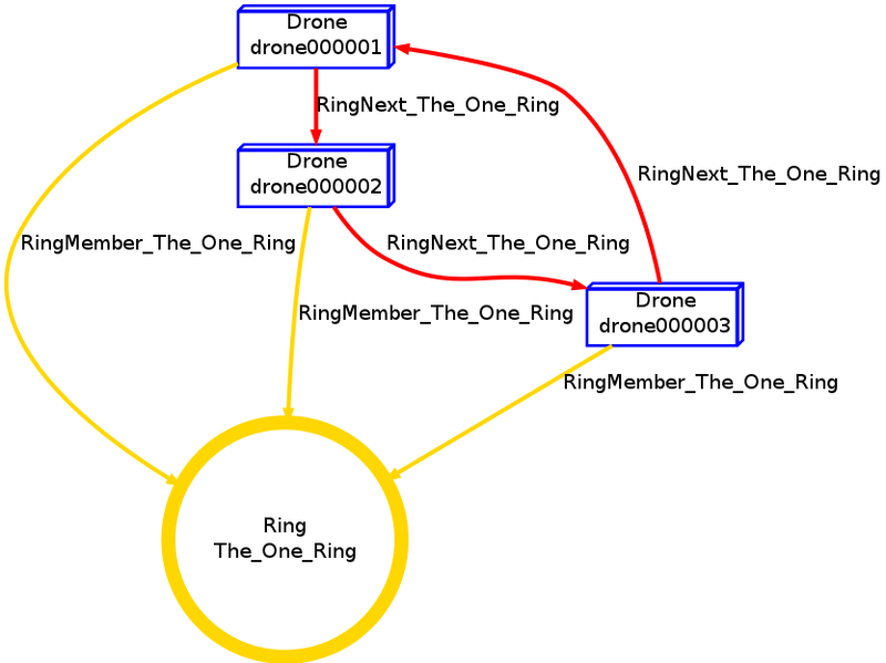 Ringstructure