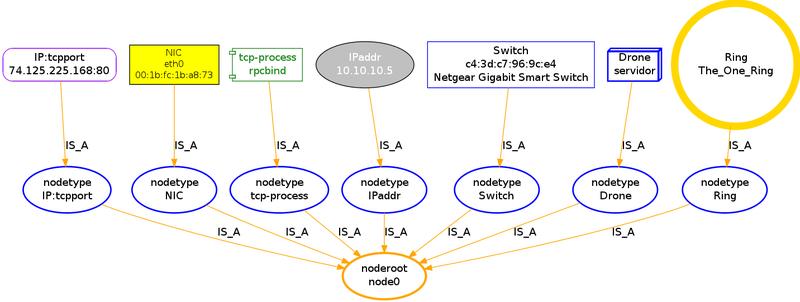 Nodetypes.dot