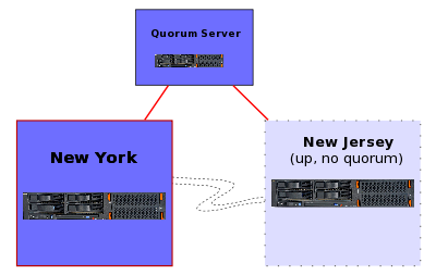 Quorum_server_splitbrainsm_2